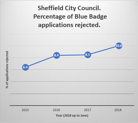 Percentage of Blue Badge applications rejected: 6.4% in 2015, 8.4% in 2016, 8.5% in 2017, 10% in 2018 up to June