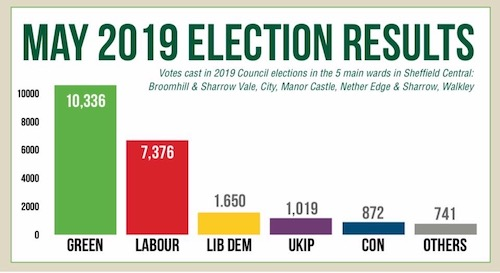 Local elections results in Sheffield Central constituency in May 2019